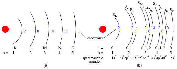 electron shell