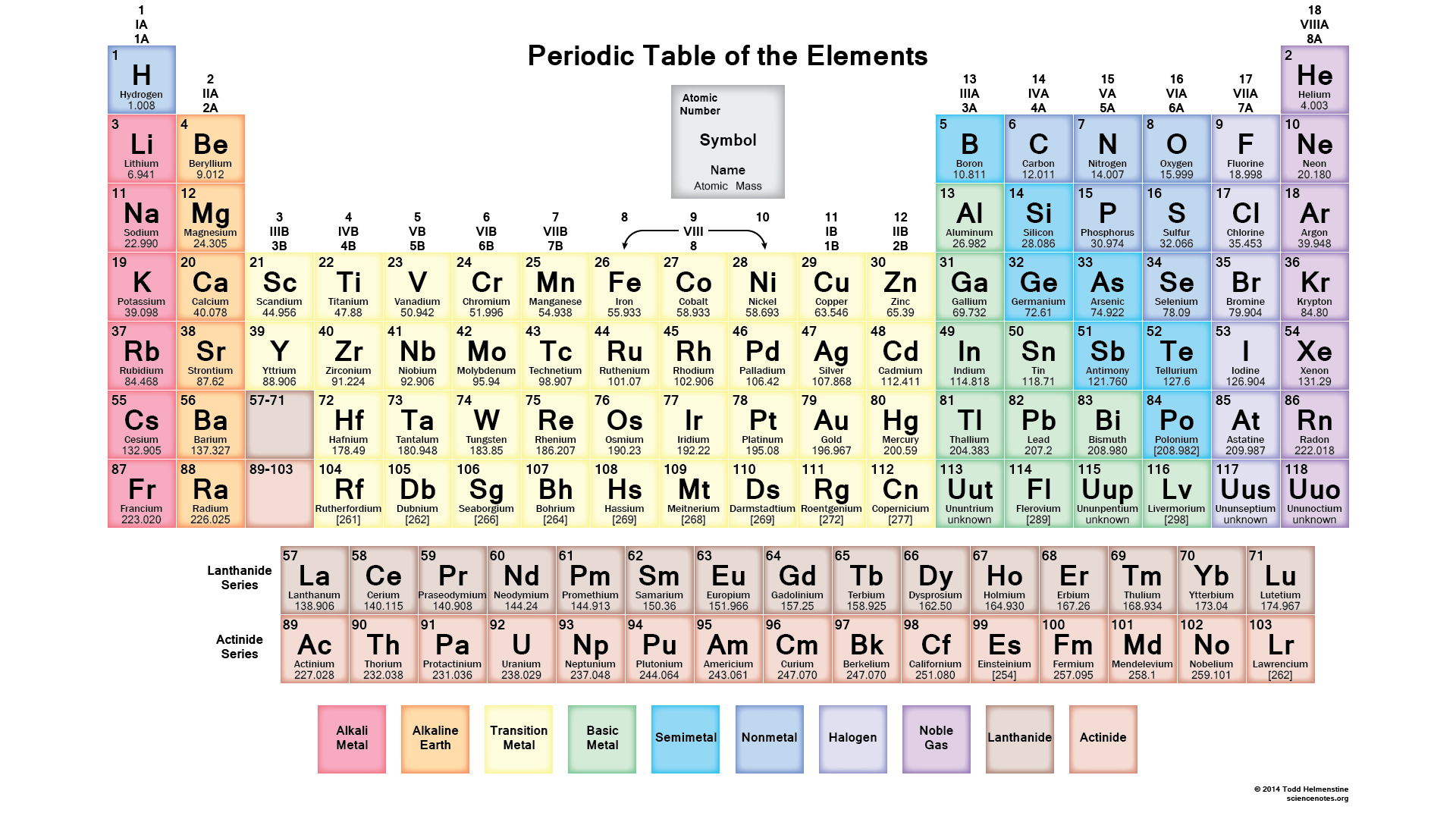 Periodic table of the elements the dutch paradigm pperiodictableg urtaz