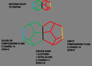 protonneutron2